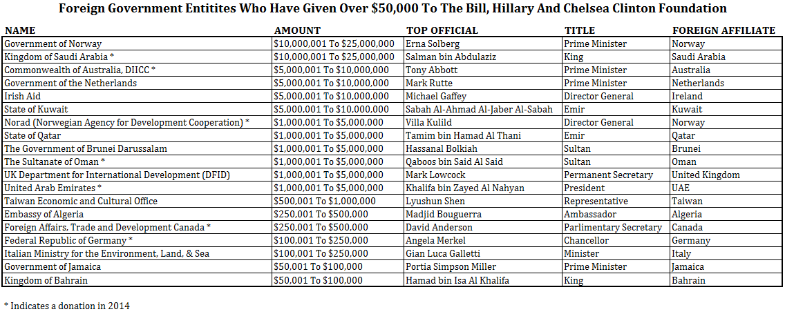 Image result for Clinton Foundation donations